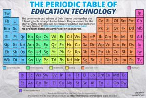 Voorbeeld periodic table of edtech tools